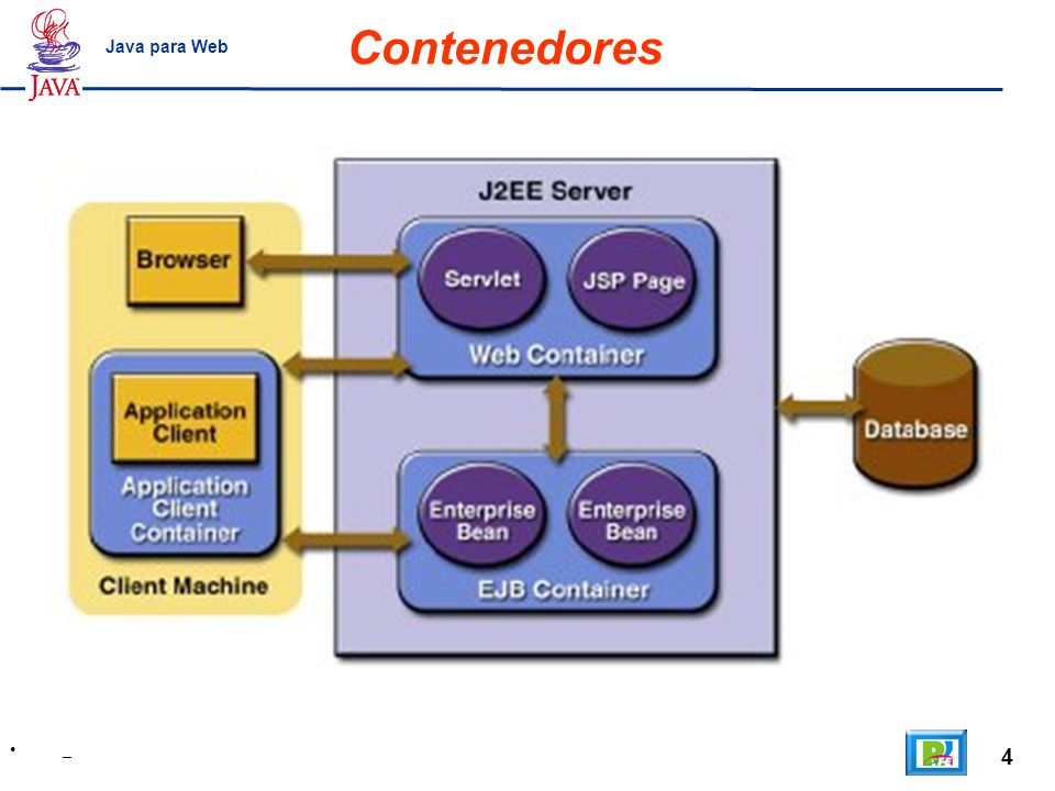 4 _ Java para Web Contenedores