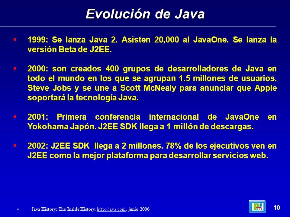 1999: Se lanza Java 2. Asisten 20,000 al JavaOne. Se lanza la versión Beta de J2EE. 2000: son creados 400 grupos de desarrolladores de Java en todo el