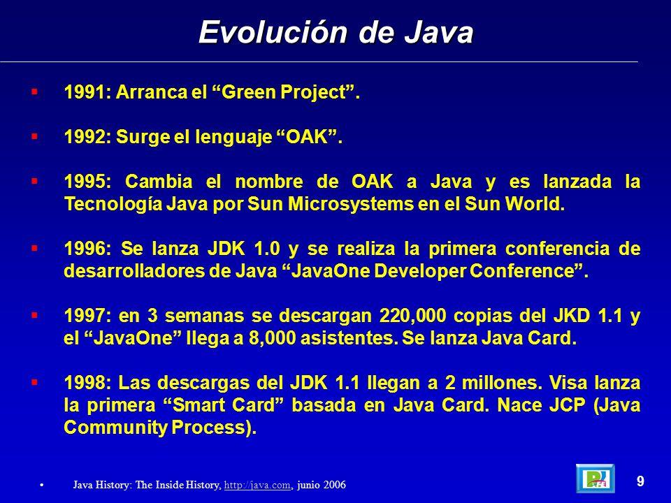 1991: Arranca el Green Project. 1992: Surge el lenguaje OAK. 1995: Cambia el nombre de OAK a Java y es lanzada la Tecnología Java por Sun Microsystems