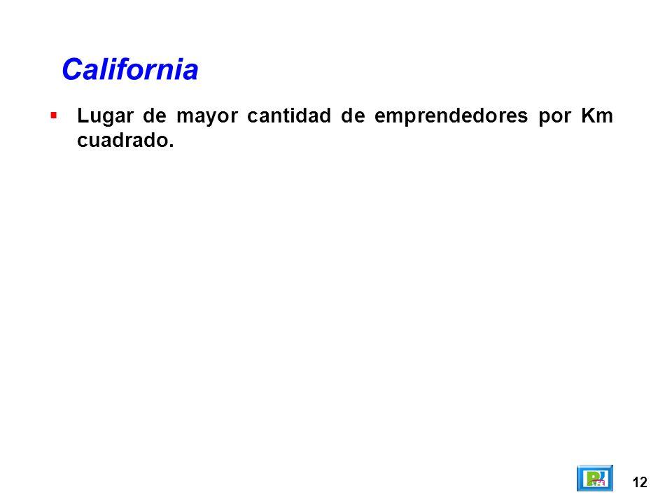 12 Lugar de mayor cantidad de emprendedores por Km cuadrado. California