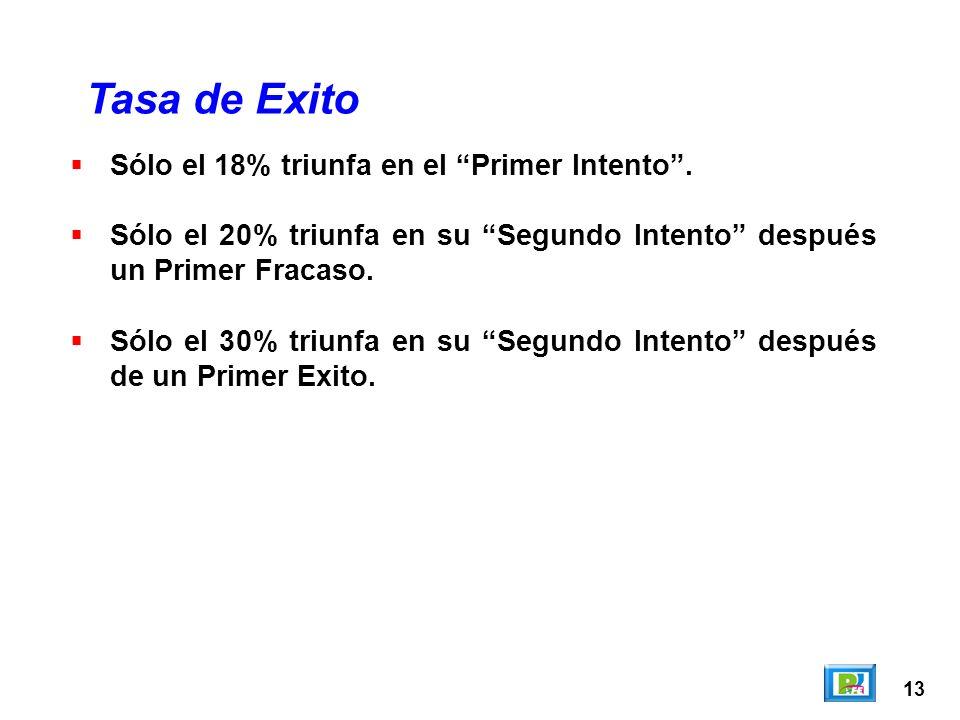 13 Sólo el 18% triunfa en el Primer Intento. Sólo el 20% triunfa en su Segundo Intento después un Primer Fracaso. Sólo el 30% triunfa en su Segundo In