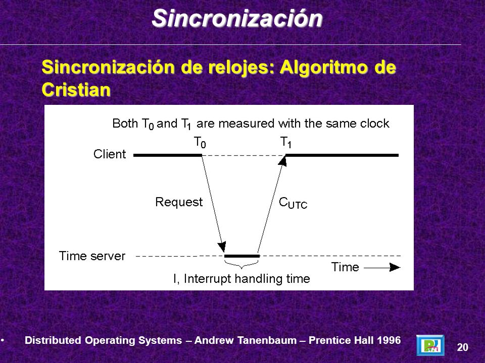 Sincronización de relojes: Algoritmo de Cristian Distributed Operating Systems – Andrew Tanenbaum – Prentice Hall 1996 20Sincronización