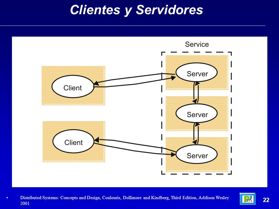 22 Clientes y Servidores Distributed Systems: Concepts and Design, Coulouris, Dollimore and Kindberg, Third Edition, Addison Wesley 2001