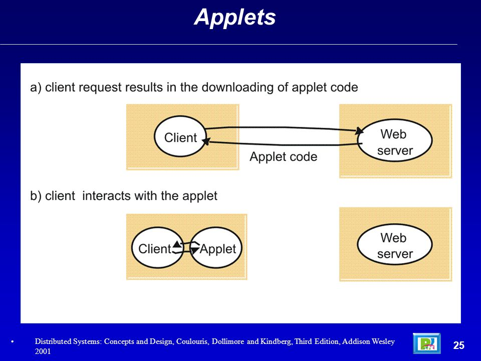 25 Applets Distributed Systems: Concepts and Design, Coulouris, Dollimore and Kindberg, Third Edition, Addison Wesley 2001