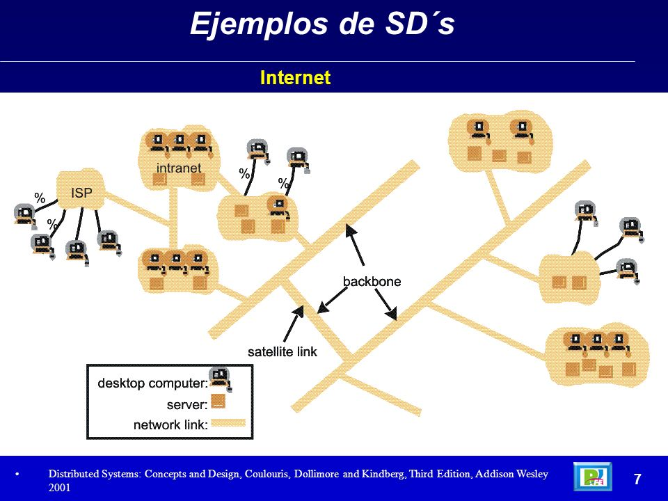Internet 7 Ejemplos de SD´s Distributed Systems: Concepts and Design, Coulouris, Dollimore and Kindberg, Third Edition, Addison Wesley 2001