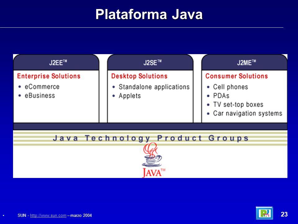 Plataforma Java 23 SUN - http://www.sun.com – marzo 2004http://www.sun.com
