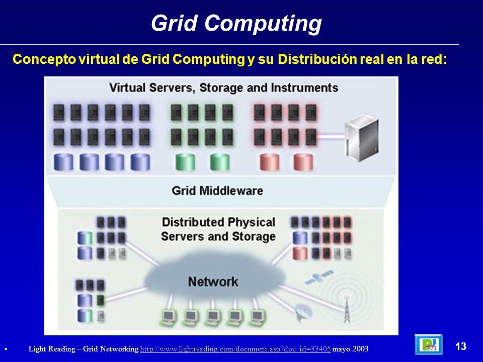 Concepto virtual de Grid Computing y su Distribución real en la red: Grid Computing 13 Light Reading – Grid Networking http://www.lightreading.com/doc