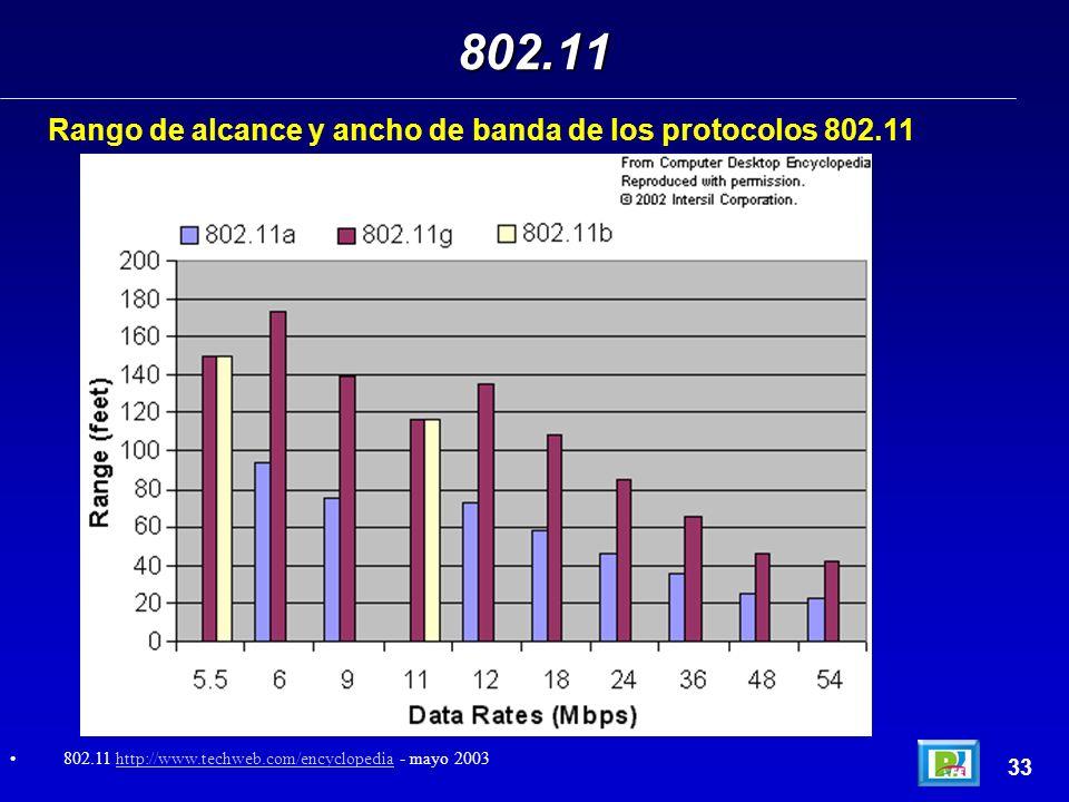 Rango de alcance y ancho de banda de los protocolos 802.11 802.11 33 802.11 http://www.techweb.com/encyclopedia - mayo 2003http://www.techweb.com/ency