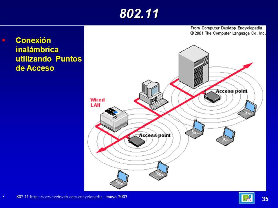 Conexión inalámbrica utilizando Puntos de Acceso 802.11 35 802.11 http://www.techweb.com/encyclopedia - mayo 2003http://www.techweb.com/encyclopedia