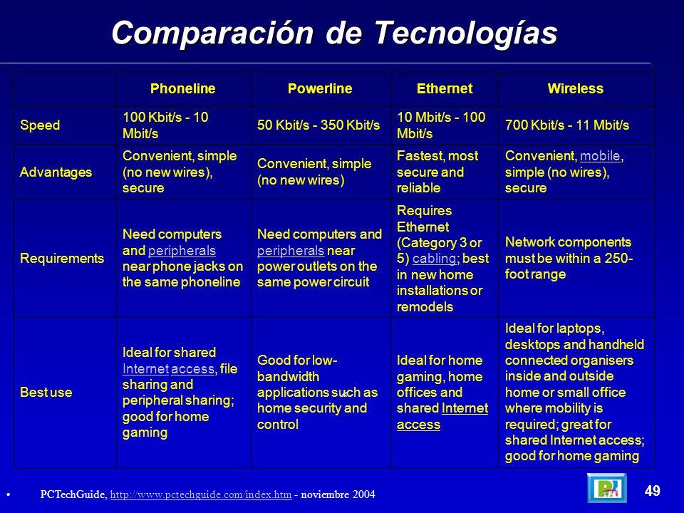 Comparación de Tecnologías 49 PCTechGuide, http://www.pctechguide.com/index.htm - noviembre 2004http://www.pctechguide.com/index.htm Ideal for laptops