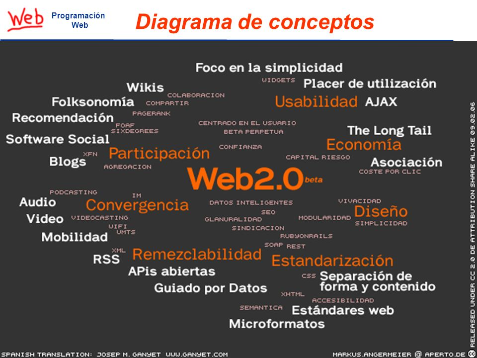 30 Web 2.0 Wikipedia http://es.wikipedia.org/wiki/Web_2.0.http://es.wikipedia.org/wiki/Web_2.0 Programación Web Diagrama de conceptos