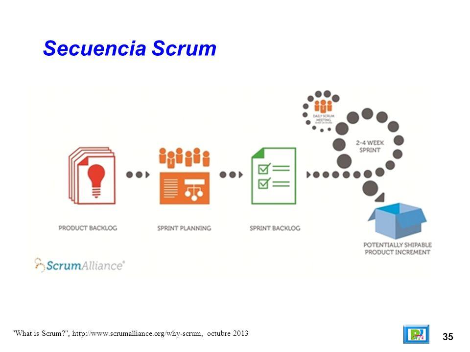 35 Secuencia Scrum