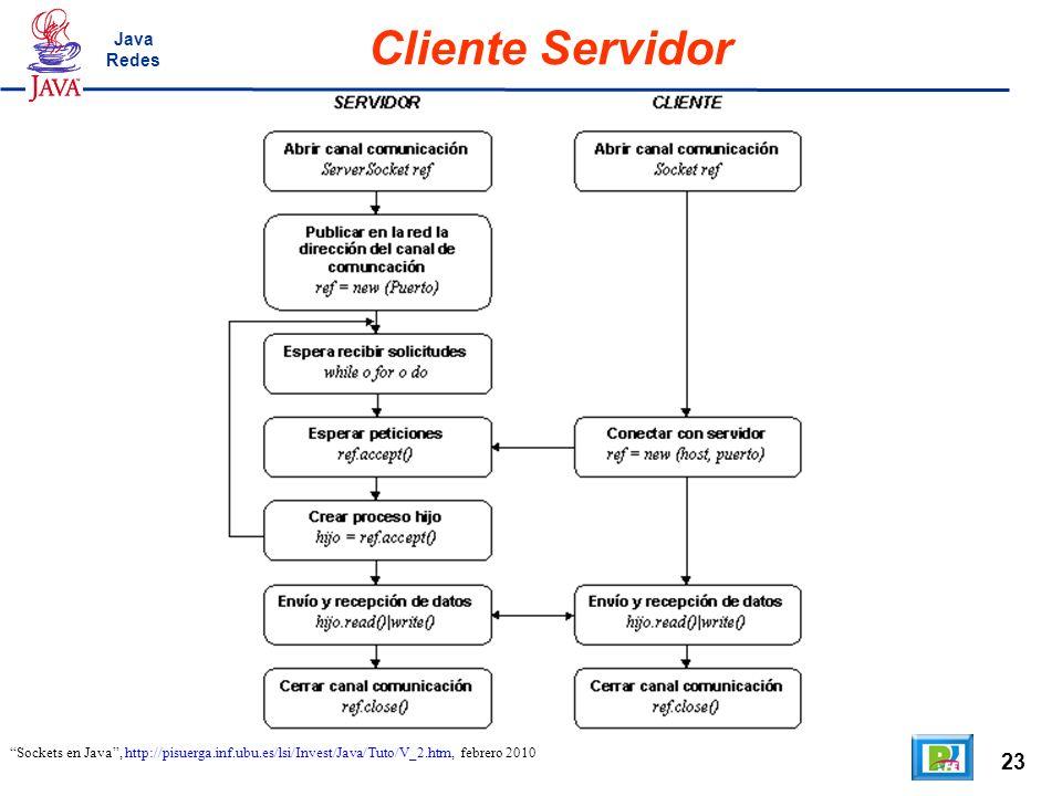 23 Cliente Servidor Sockets en Java, http://pisuerga.inf.ubu.es/lsi/Invest/Java/Tuto/V_2.htm, febrero 2010 Java Redes