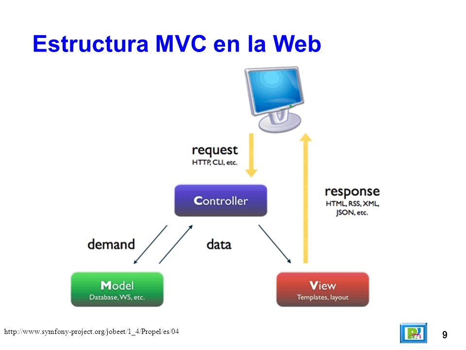 10 http://www.programacionweb.net/articulos/articulo/?num=505 Existen varias implementaciones del patrón Modelo Vista Controlador que nos permiten realizar páginas web, los principales son: Para PHP: CakePHP Para Ruby: RubyOnRails Para Java: Struts Para.net: MonoRail Para Python: Django Implementaciones del MVC