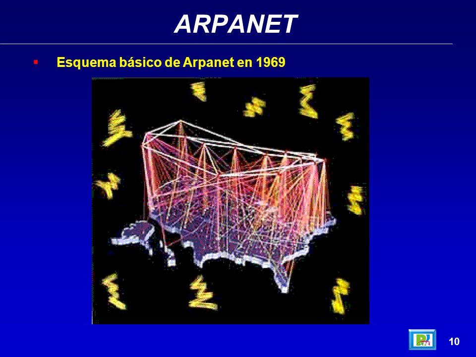 ARPANET 9 Esquema básico de Arpanet en 1969 Arpanet http://www.techweb.com/encyclopedia/ - septiembre 2002http://www.techweb.com/encyclopedia/