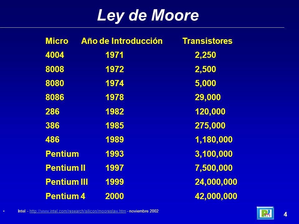 Ley de Moore 3 Gordon Moore, cofundador de Intel, en 1965 (4 años después de haberse creado el primer circuito integrado) observó un crecimiento expon