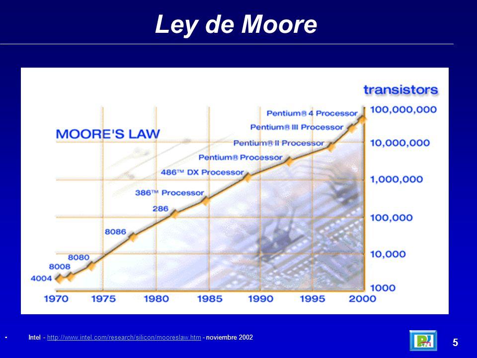 Ley de Moore 4 Intel - http://www.intel.com/research/silicon/mooreslaw.htm - noviembre 2002http://www.intel.com/research/silicon/mooreslaw.htm Micro A