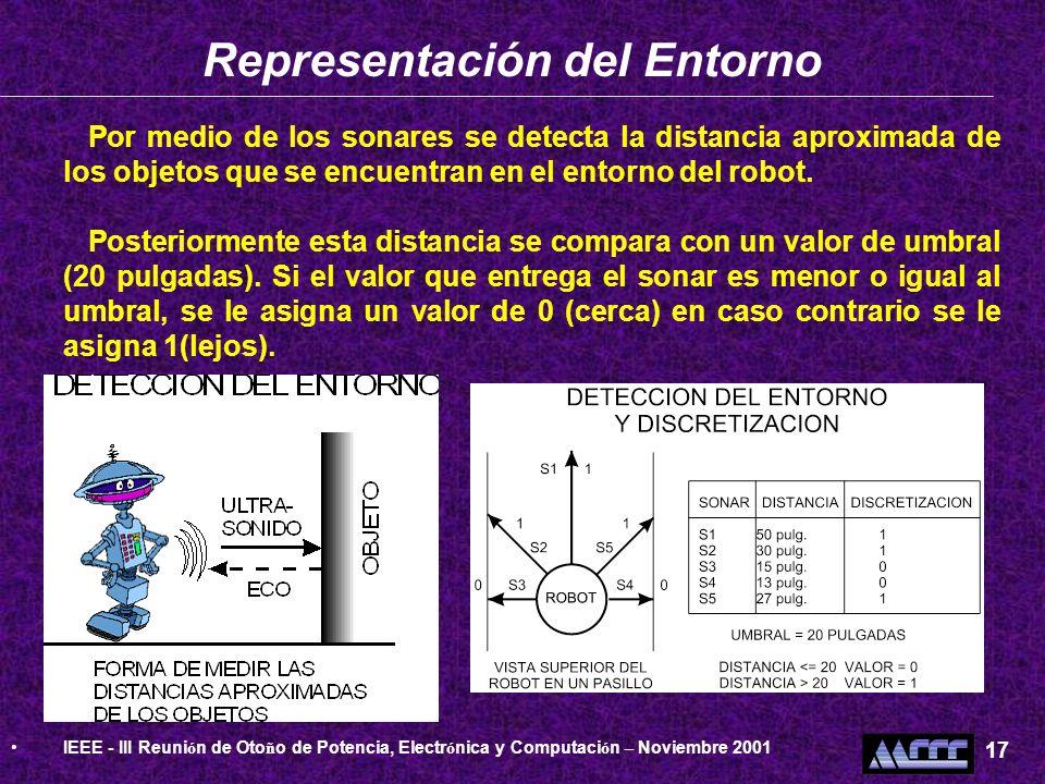 Representación del Entorno Por medio de los sonares se detecta la distancia aproximada de los objetos que se encuentran en el entorno del robot. Poste