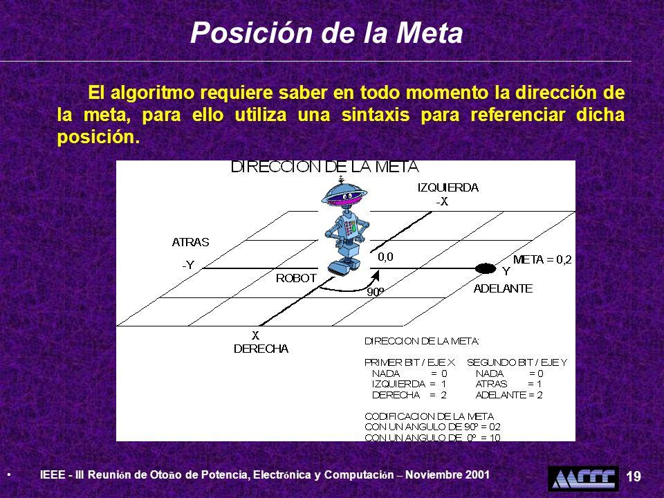 Posición de la Meta El algoritmo requiere saber en todo momento la dirección de la meta, para ello utiliza una sintaxis para referenciar dicha posició