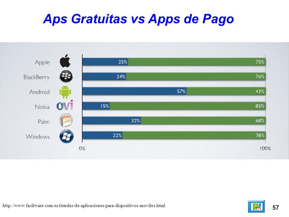 57 Aps Gratuitas vs Apps de Pago http://www.facilware.com/es/tiendas-de-aplicaciones-para-dispositivos-moviles.html