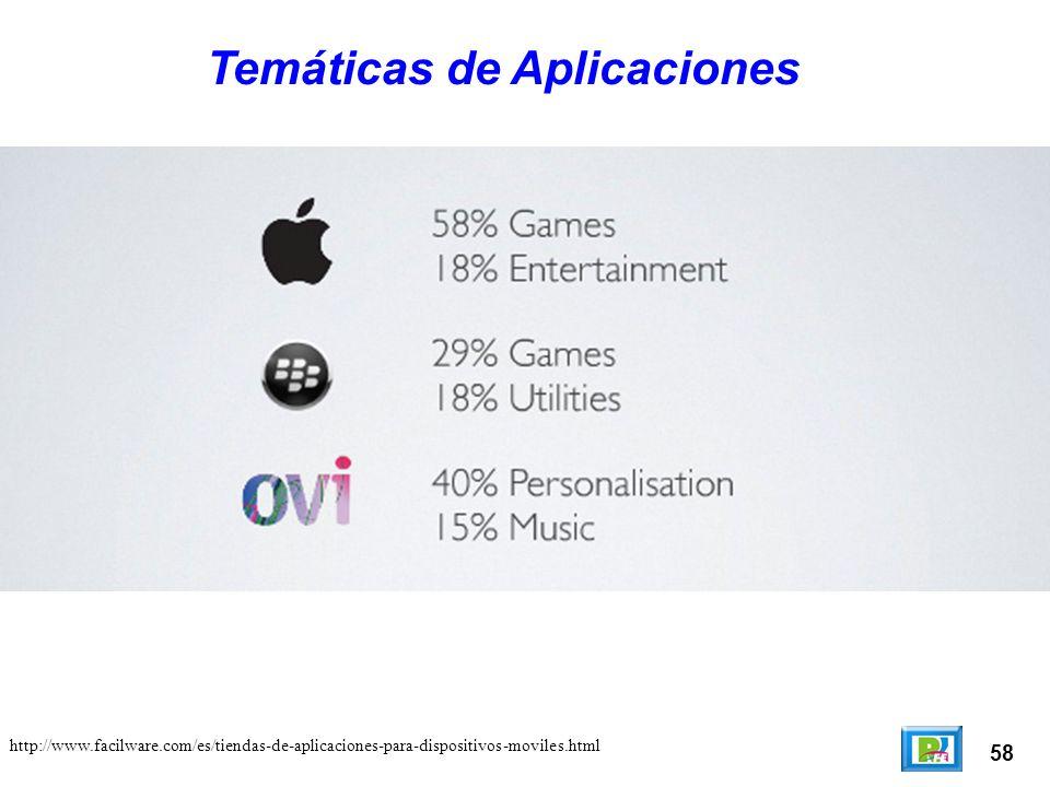 58 Temáticas de Aplicaciones http://www.facilware.com/es/tiendas-de-aplicaciones-para-dispositivos-moviles.html