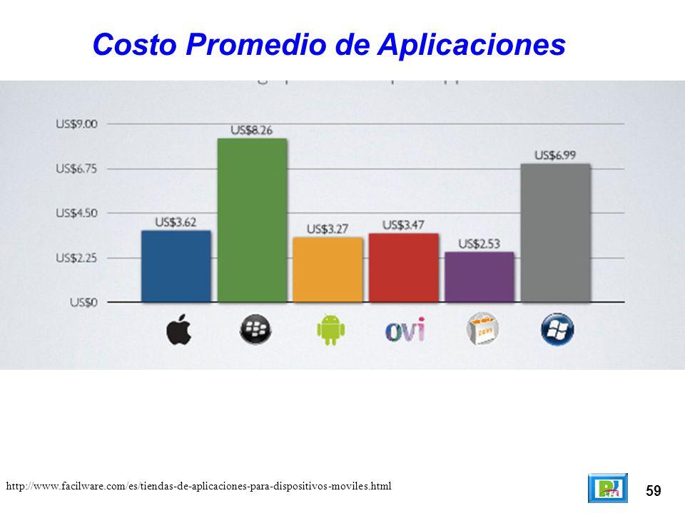 59 Costo Promedio de Aplicaciones http://www.facilware.com/es/tiendas-de-aplicaciones-para-dispositivos-moviles.html