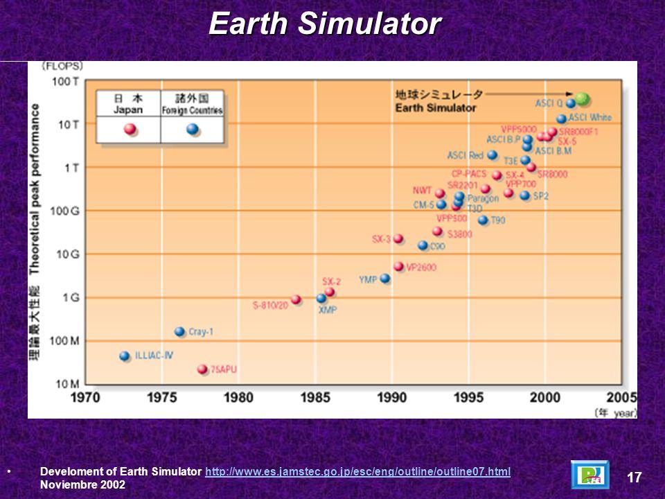 Según la lista de Top500 del mes de noviembre del 2003 la computadora mas rápida del planeta es la que se encuentra en el Earth Simulator Center en Ja