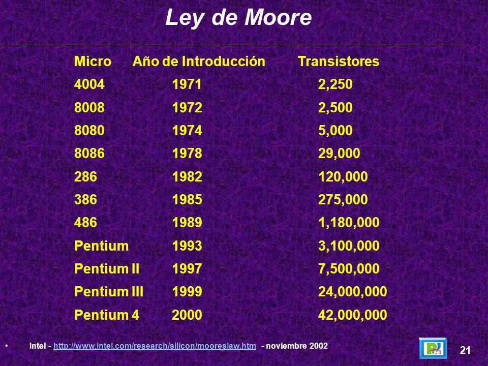 Gordon Moore, cofundador de Intel, en 1965 (4 años después de haberse creado el primer circuito integrado) observó un crecimiento exponencial en el nú
