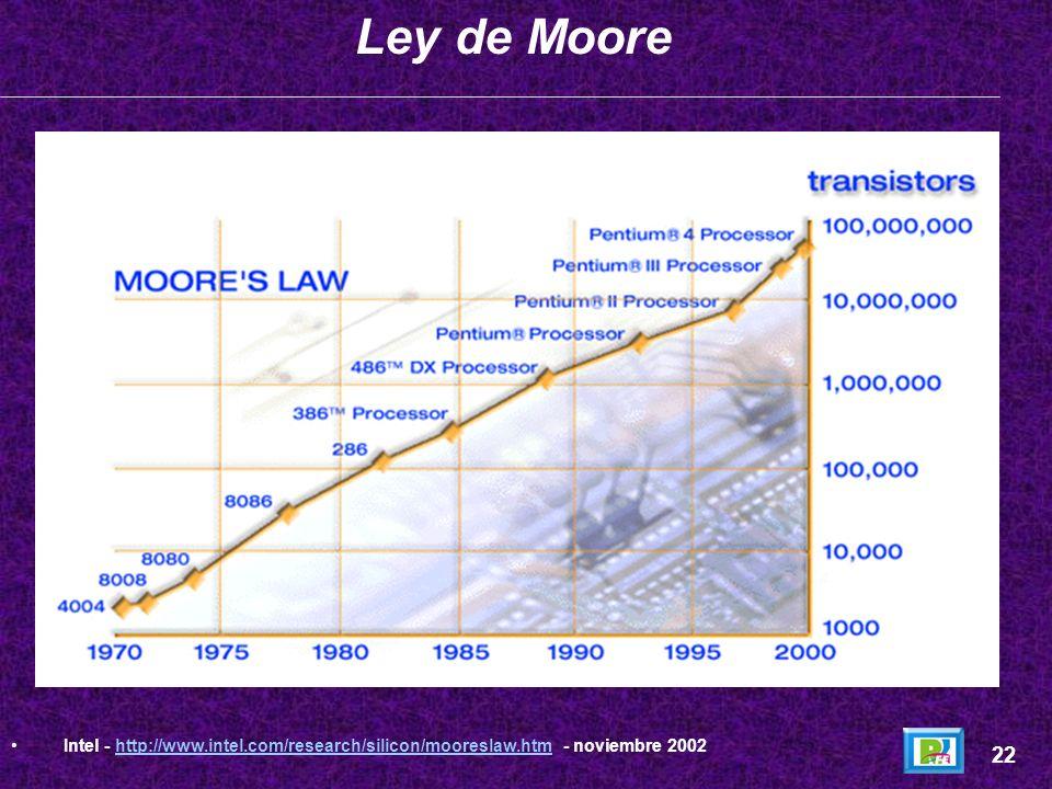 Micro Año de Introducción Transistores 4004 19712,250 800819722,500 808019745,000 8086197829,000 2861982120,000 3861985275,000 48619891,180,000 Pentiu