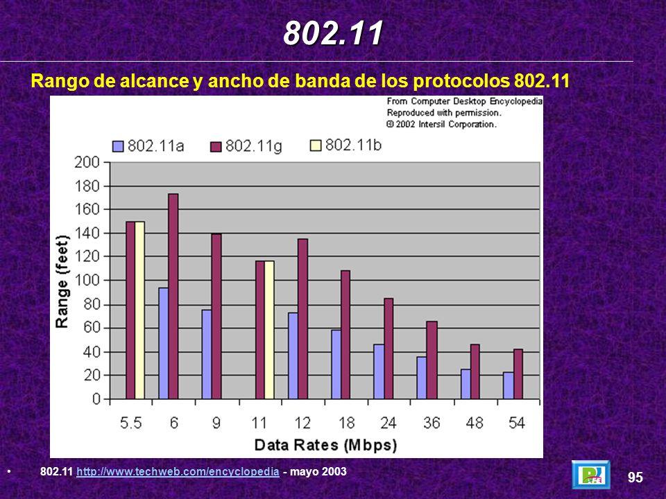 Estándar 802.11 La IEEE generó en 1997 el estándar para redes LAN inalámbricas. El primer estándar es el 802.11b, el cual funciona en la banda de 2.4