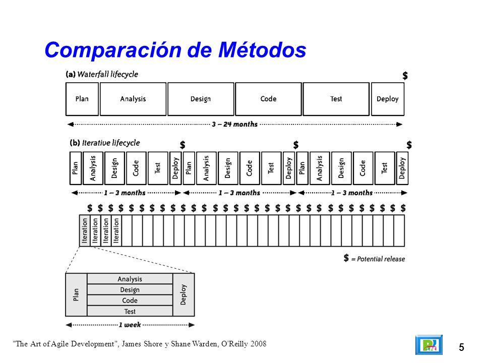 5 Comparación de Métodos