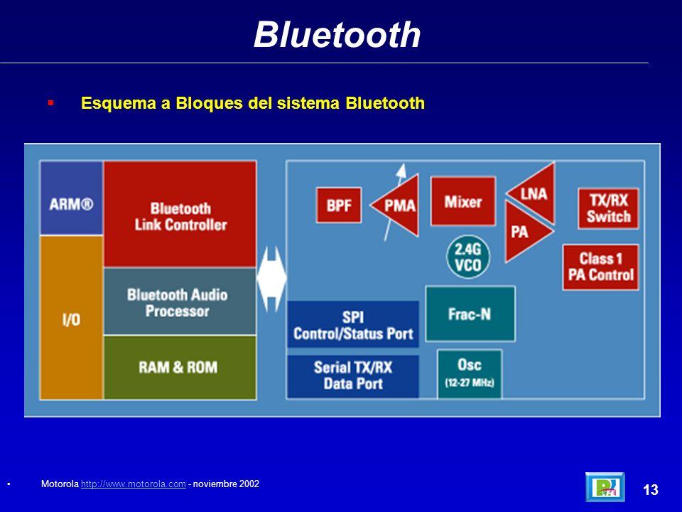 Bluetooth 13 Esquema a Bloques del sistema Bluetooth Motorola http://www.motorola.com - noviembre 2002http://www.motorola.com