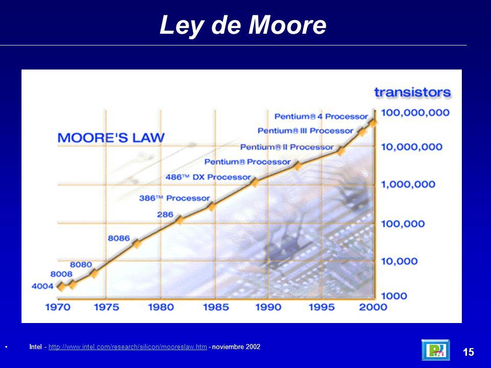 Ley de Moore 15 Intel - http://www.intel.com/research/silicon/mooreslaw.htm - noviembre 2002http://www.intel.com/research/silicon/mooreslaw.htm