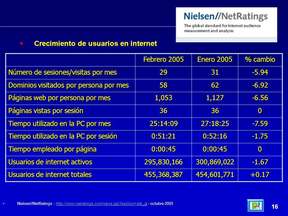 16 Febrero 2005 Enero 2005 % cambio Número de sesiones/visitas por mes 2931-5.94 Dominios visitados por persona por mes 5862-6.92 Páginas web por persona por mes 1,0531,127-6.56 Páginas vistas por sesión 36360 Tiempo utilizado en la PC por mes 25:14:0927:18:25-7.59 Tiempo utilizado en la PC por sesión 0:51:210:52:16-1.75 Tiempo empleado por página 0:00:450:00:450 Usuarios de internet activos 295,830,166300,869,022-1.67 Usuarios de internet totales 455,368,387454,601,771+0.17 Crecimiento de usuarios en internet Nielsen//NetRatings - http://www.netratings.com/news.jsp?section=dat_gi - octubre 2005http://www.netratings.com/news.jsp?section=dat_gi