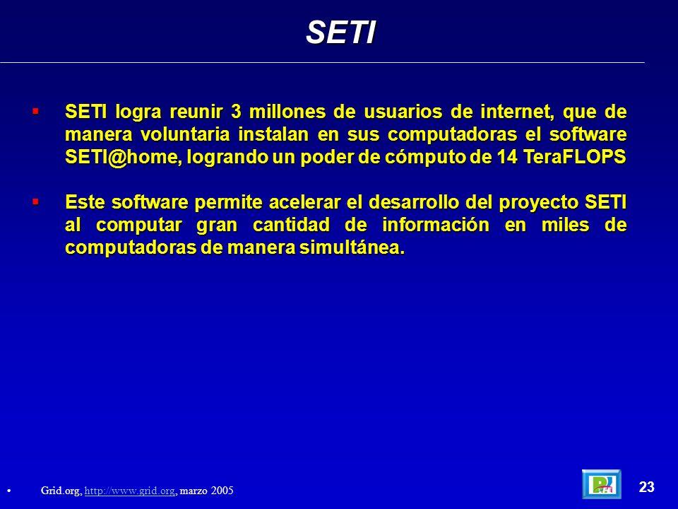 23 SETI logra reunir 3 millones de usuarios de internet, que de manera voluntaria instalan en sus computadoras el software SETI@home, logrando un poder de cómputo de 14 TeraFLOPS SETI logra reunir 3 millones de usuarios de internet, que de manera voluntaria instalan en sus computadoras el software SETI@home, logrando un poder de cómputo de 14 TeraFLOPS Este software permite acelerar el desarrollo del proyecto SETI al computar gran cantidad de información en miles de computadoras de manera simultánea.