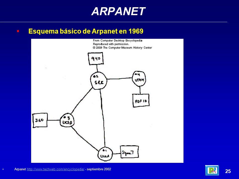 ARPANET 25 Esquema básico de Arpanet en 1969 Arpanet http://www.techweb.com/encyclopedia/ - septiembre 2002http://www.techweb.com/encyclopedia/