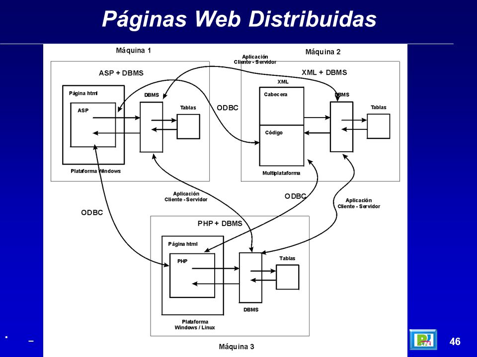 Páginas Web Distribuidas 46 _