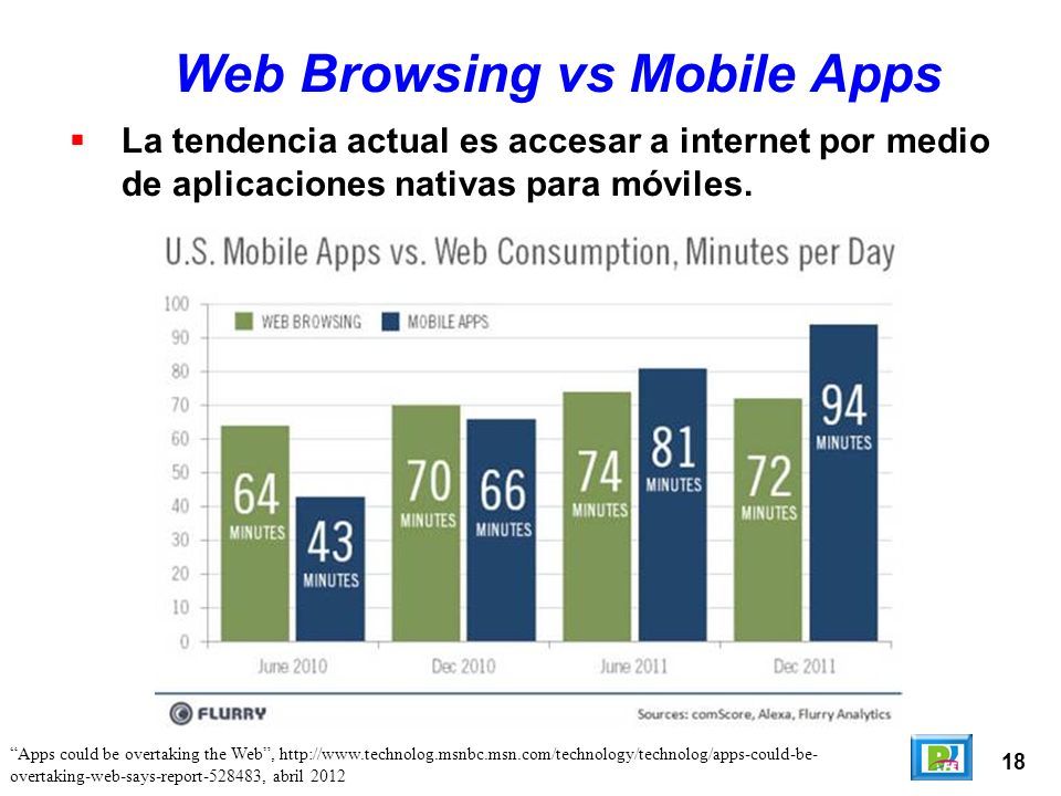18 Web Browsing vs Mobile Apps La tendencia actual es accesar a internet por medio de aplicaciones nativas para móviles.