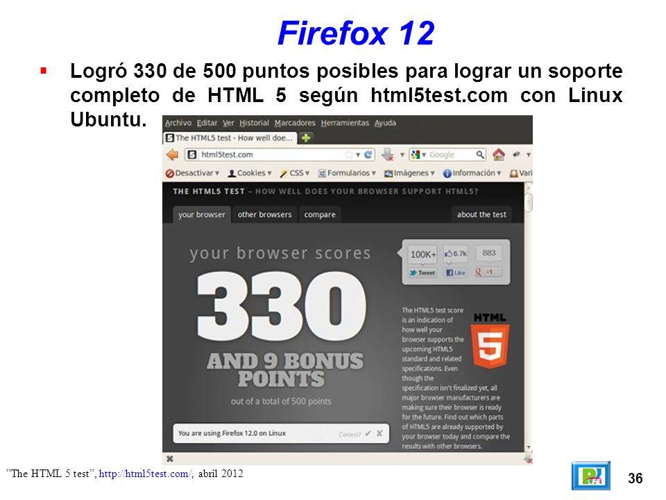 36 The HTML 5 test, http://html5test.com/, abril 2012 Firefox 12 Logró 330 de 500 puntos posibles para lograr un soporte completo de HTML 5 según html5test.com con Linux Ubuntu.