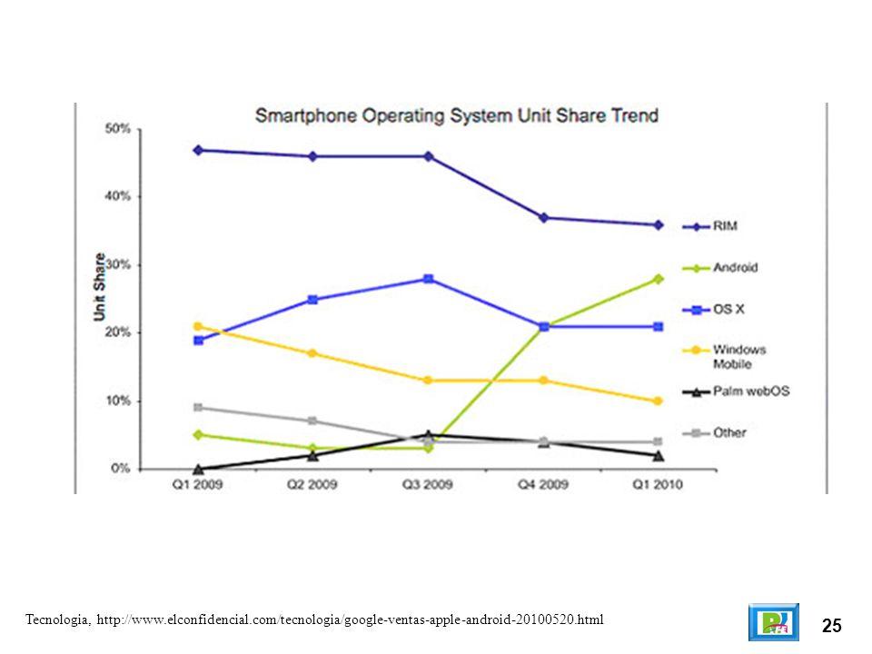 25 Tecnologia, http://www.elconfidencial.com/tecnologia/google-ventas-apple-android-20100520.html
