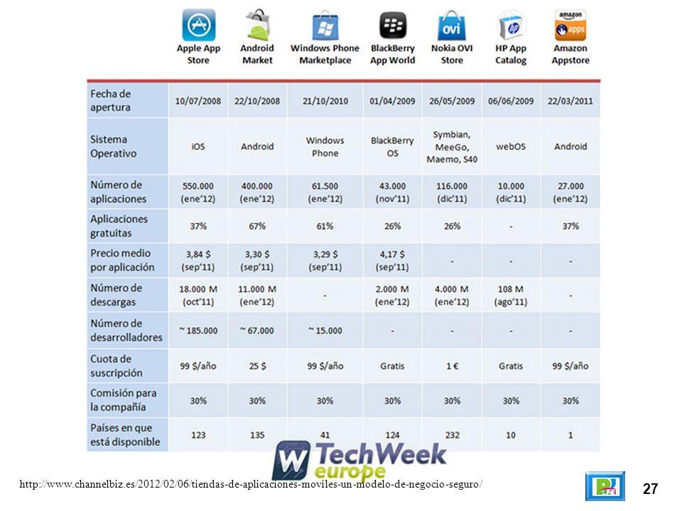 27 http://www.channelbiz.es/2012/02/06/tiendas-de-aplicaciones-moviles-un-modelo-de-negocio-seguro/