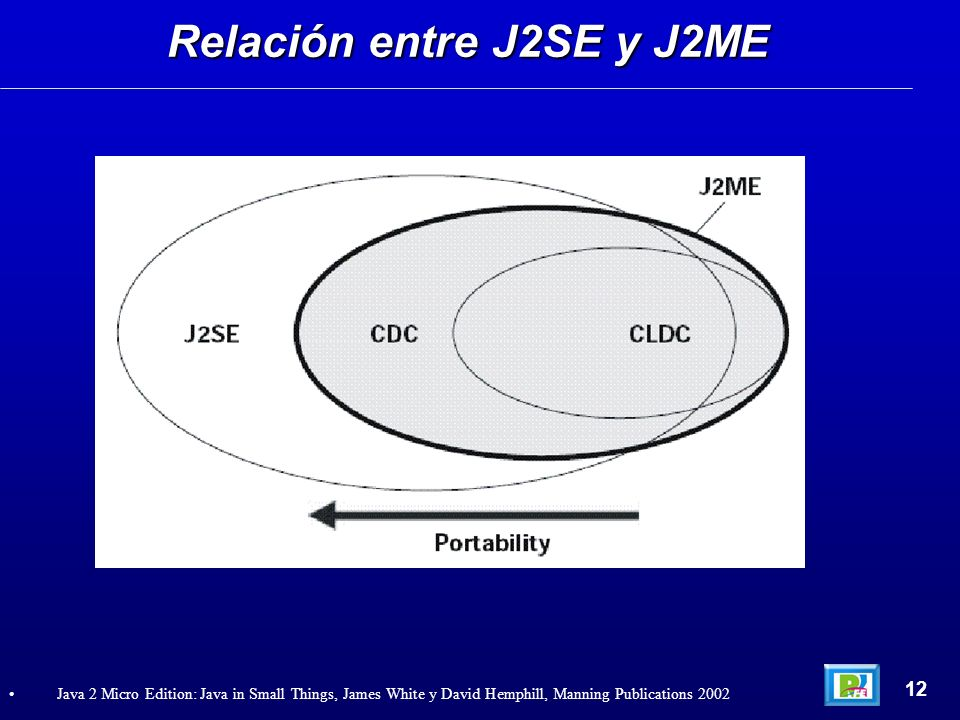 Relación entre J2SE y J2ME 12 Java 2 Micro Edition: Java in Small Things, James White y David Hemphill, Manning Publications 2002