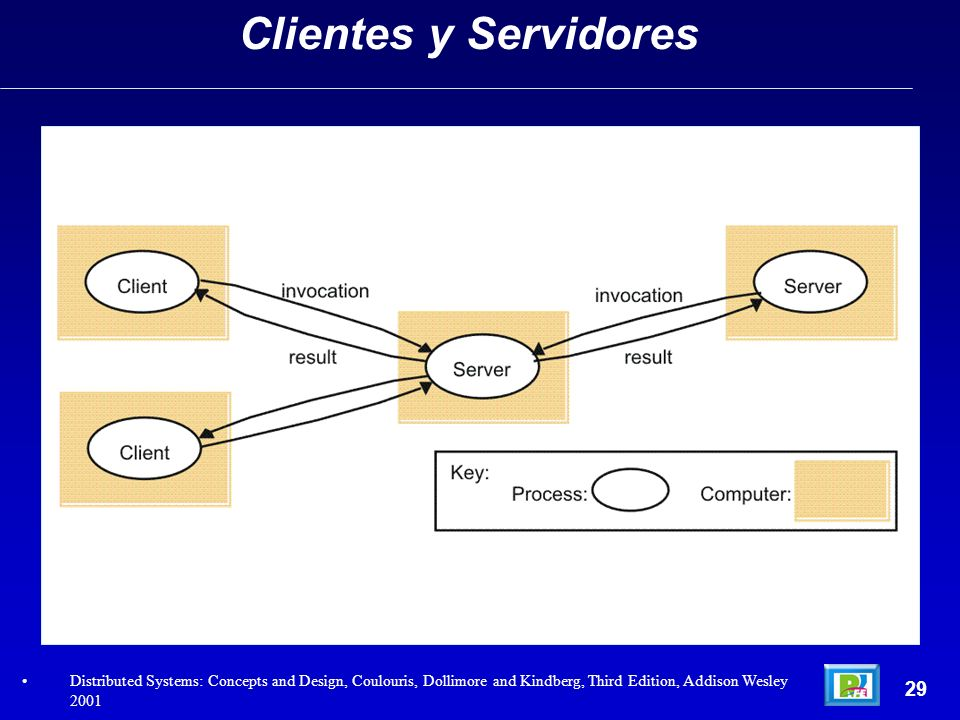 29 Clientes y Servidores Distributed Systems: Concepts and Design, Coulouris, Dollimore and Kindberg, Third Edition, Addison Wesley 2001