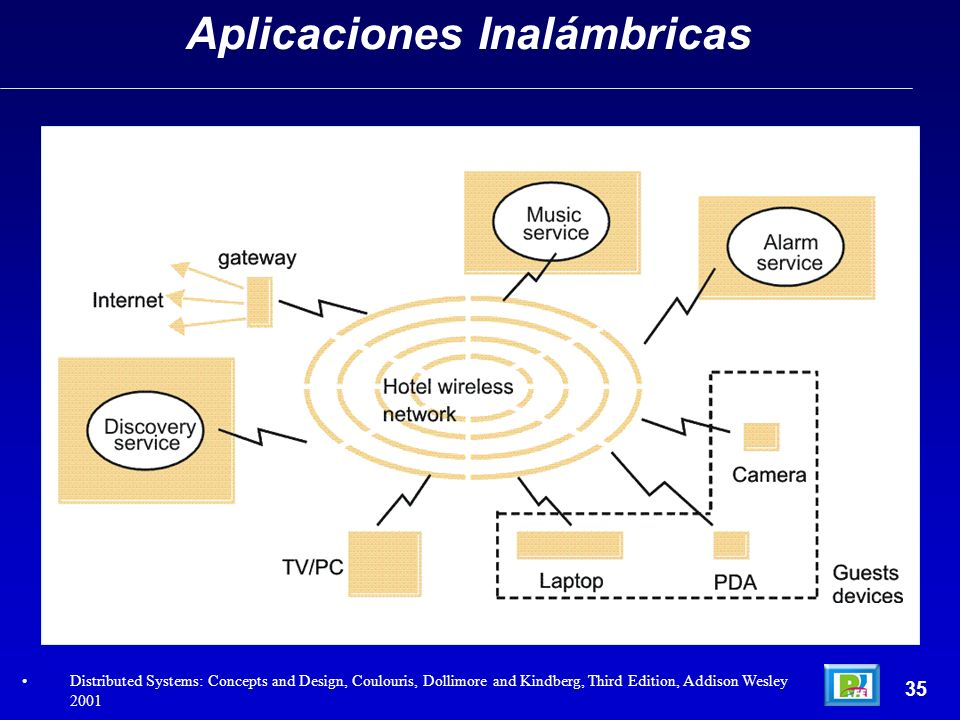 35 Aplicaciones Inalámbricas Distributed Systems: Concepts and Design, Coulouris, Dollimore and Kindberg, Third Edition, Addison Wesley 2001