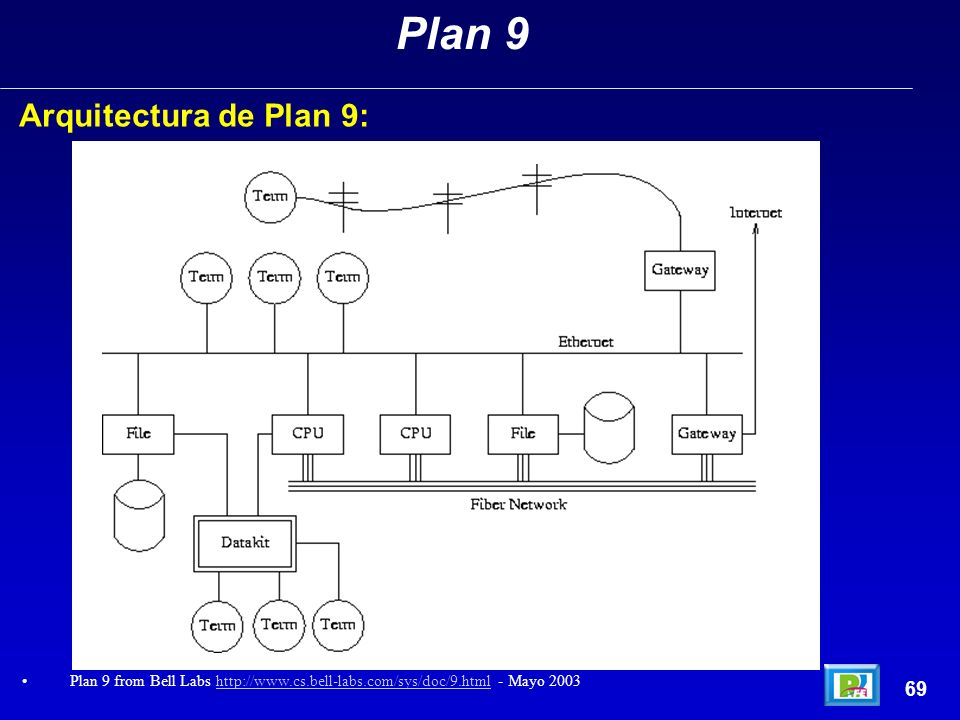 Arquitectura de Plan 9: 69 Plan 9 Plan 9 from Bell Labs http://www.cs.bell-labs.com/sys/doc/9.html - Mayo 2003http://www.cs.bell-labs.com/sys/doc/9.ht