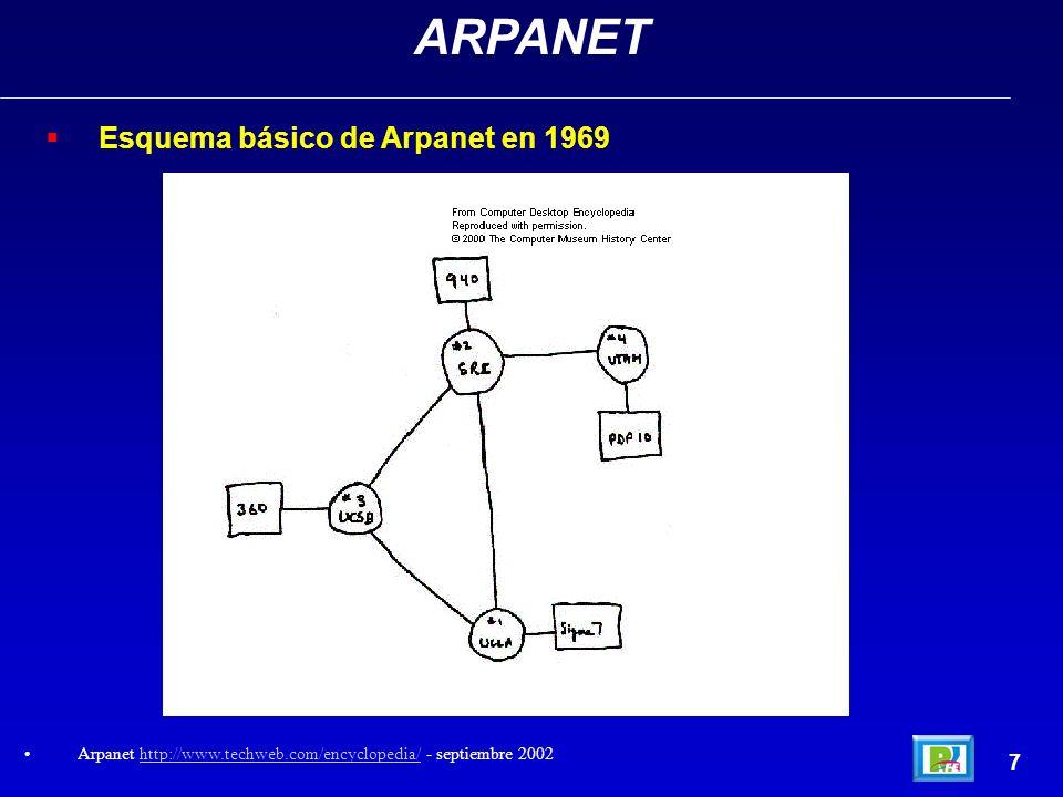 7 ARPANET Arpanet http://www.techweb.com/encyclopedia/ - septiembre 2002http://www.techweb.com/encyclopedia/ Esquema básico de Arpanet en 1969