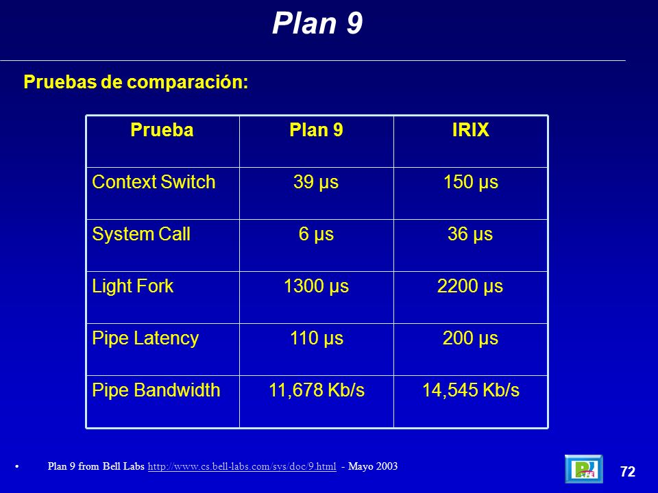 Pruebas de comparación: 72 Plan 9 Plan 9 from Bell Labs http://www.cs.bell-labs.com/sys/doc/9.html - Mayo 2003http://www.cs.bell-labs.com/sys/doc/9.ht