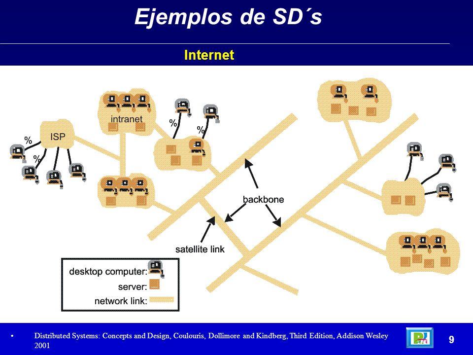 20 Construcción de SD´s - Hardware - Los MIMD a su vez se dividen en 2 categorías: Multiprocesadores: Un solo espacio de direcciones virtuales compartidos con varios CPU´s.