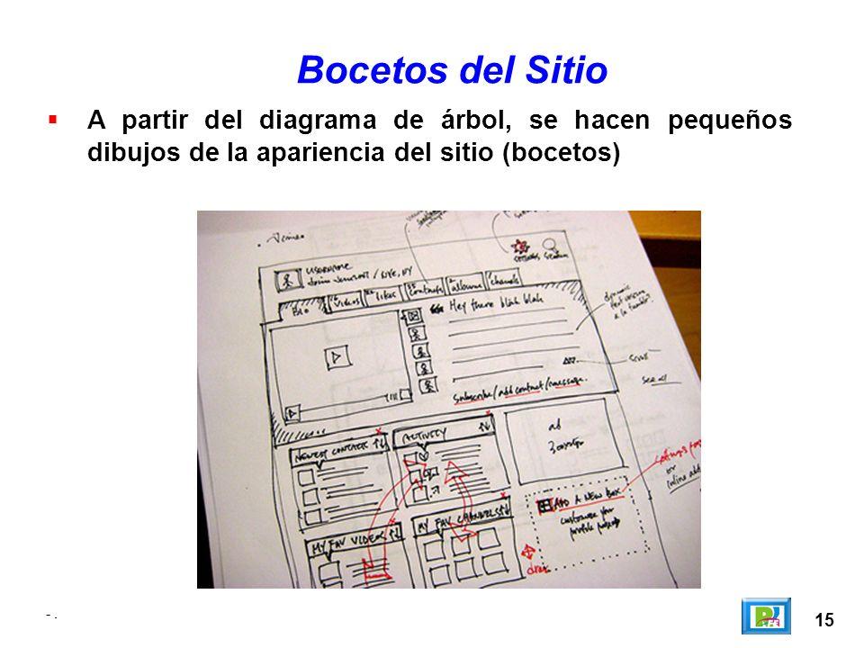 15 -. A partir del diagrama de árbol, se hacen pequeños dibujos de la apariencia del sitio (bocetos) Bocetos del Sitio