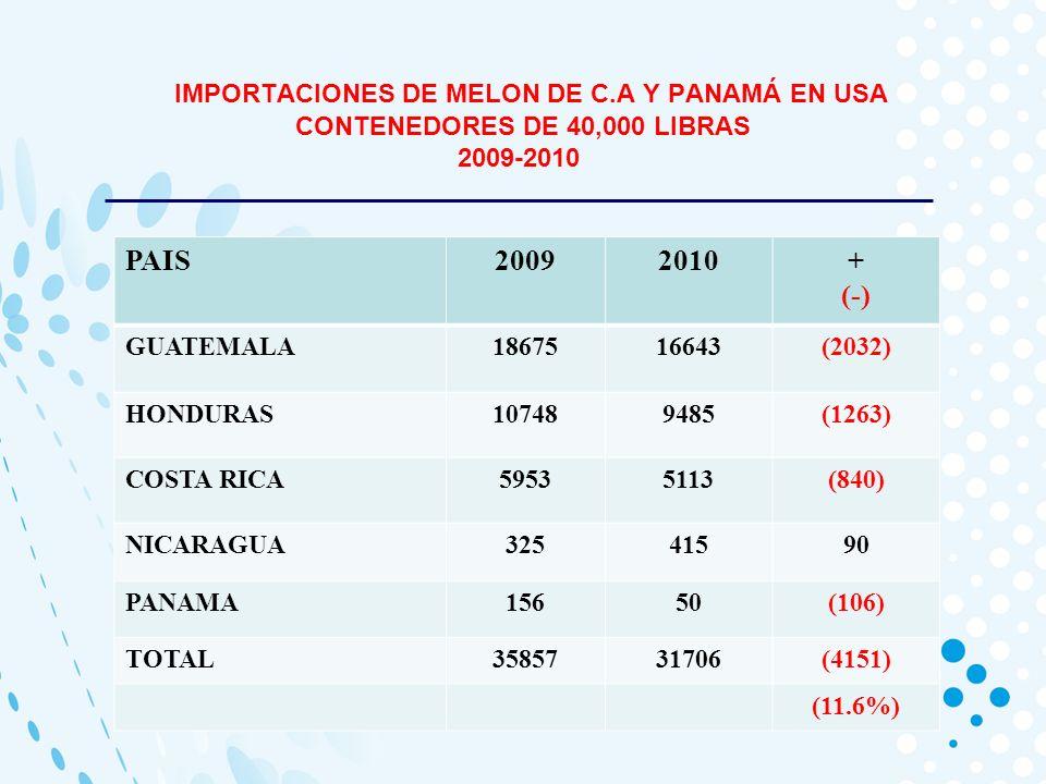 IMPORTACIONES DE MELON DE C.A Y PANAMÁ EN USA CONTENEDORES DE 40,000 LIBRAS 2009-2010 PAIS20092010+ (-) GUATEMALA1867516643(2032) HONDURAS107489485(1263) COSTA RICA59535113(840) NICARAGUA32541590 PANAMA15650(106) TOTAL3585731706(4151) (11.6%)